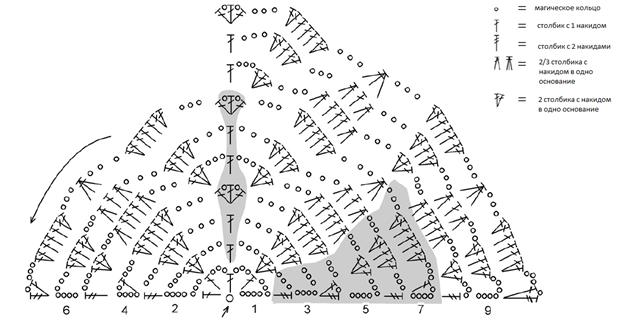 Вязание треугольного платка крючком